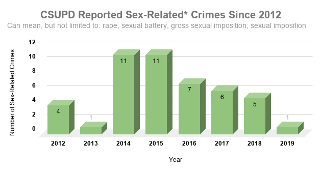 CSUPD Reported Sex-Related_ Crimes Since 2012 (3)